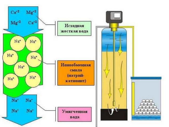 Очистка воды с помощью ионного обмена