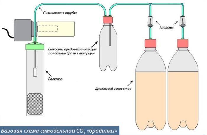 Базовая схема самодельной CO₂ бродилки