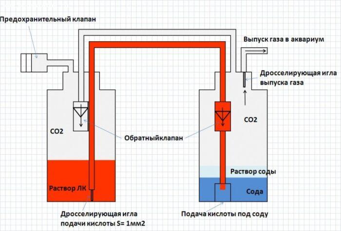 Схема генератора CO₂ из соды и лимонной кислоты